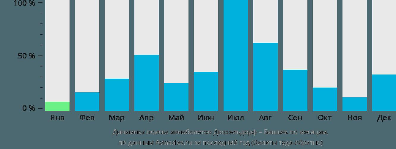Динамика поиска авиабилетов из Дюссельдорфа в Бишкек по месяцам