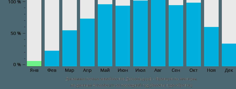 Динамика поиска авиабилетов из Дюссельдорфа во Францию по месяцам