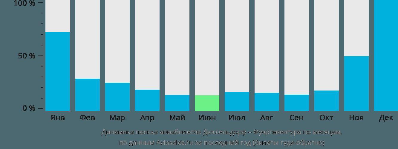 Динамика поиска авиабилетов из Дюссельдорфа в Фуэртевентуру по месяцам
