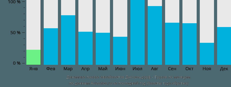 Динамика поиска авиабилетов из Дюссельдорфа в Грузию по месяцам