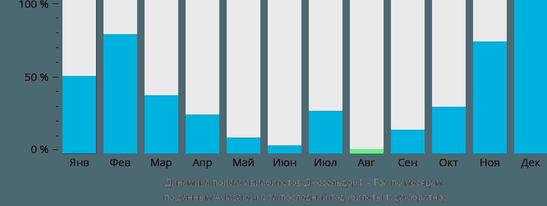 Динамика поиска авиабилетов из Дюссельдорфа в Гоа по месяцам