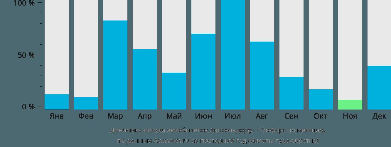 Динамика поиска авиабилетов из Дюссельдорфа в Гётеборг по месяцам