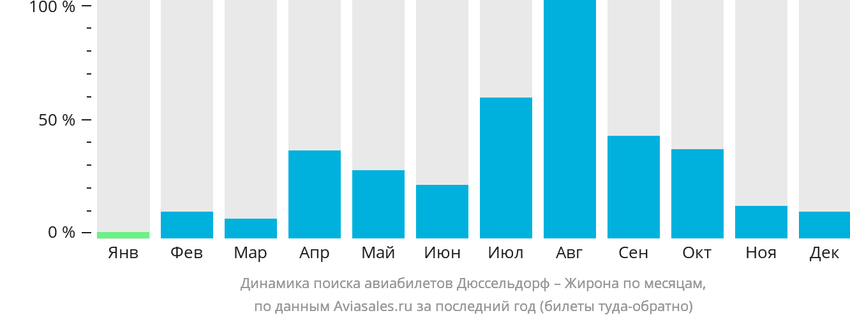 Динамика поиска авиабилетов из Дюссельдорфа в Жирону по месяцам