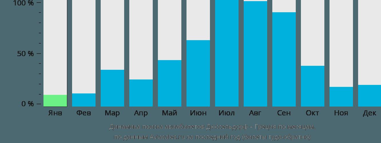 Динамика поиска авиабилетов из Дюссельдорфа в Грецию по месяцам
