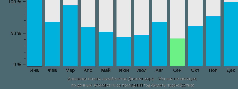 Динамика поиска авиабилетов из Дюссельдорфа в Женеву по месяцам