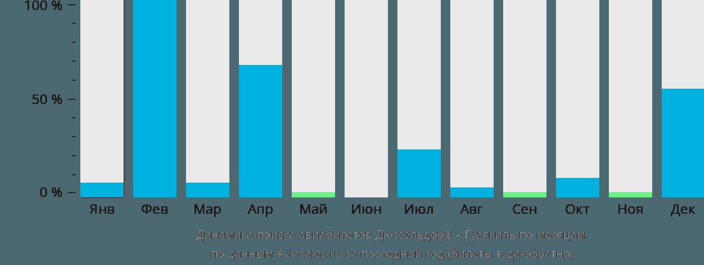 Динамика поиска авиабилетов из Дюссельдорфа в Гуаякиль по месяцам