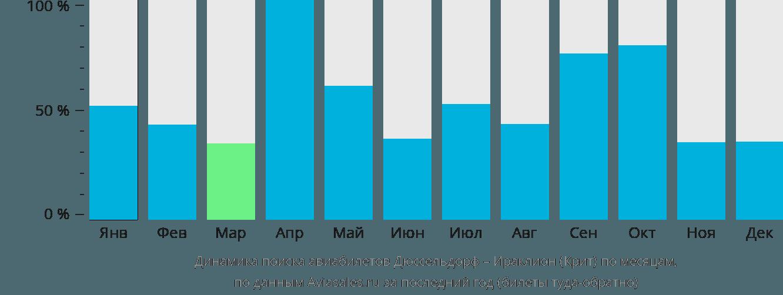 Динамика поиска авиабилетов из Дюссельдорфа в Ираклион (Крит) по месяцам