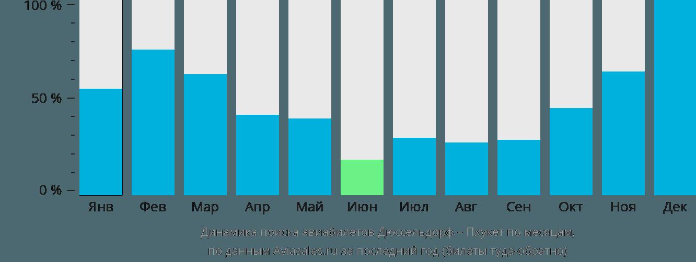 Динамика поиска авиабилетов из Дюссельдорфа на Пхукет по месяцам