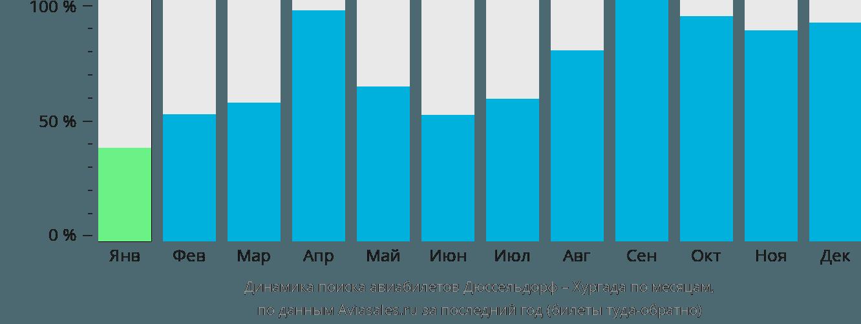 Динамика поиска авиабилетов из Дюссельдорфа в Хургаду по месяцам