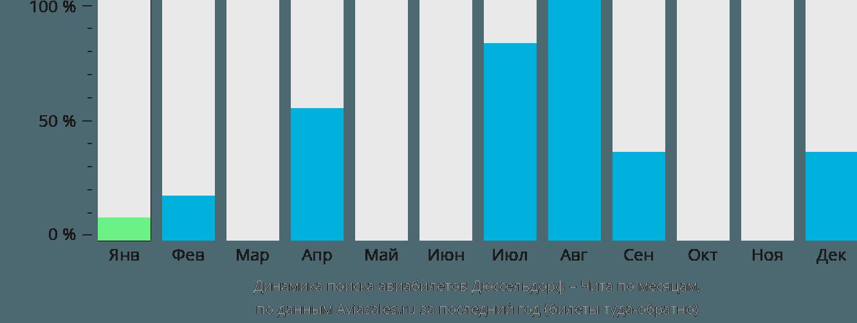Динамика поиска авиабилетов из Дюссельдорфа в Читу по месяцам