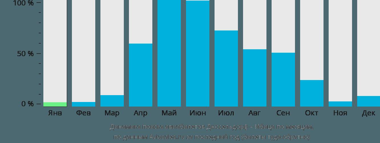 Динамика поиска авиабилетов из Дюссельдорфа на Ибицу по месяцам
