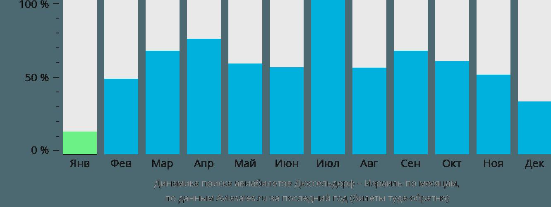 Динамика поиска авиабилетов из Дюссельдорфа в Израиль по месяцам