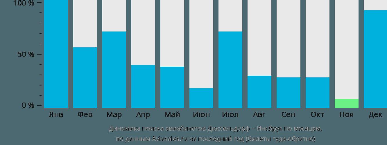 Динамика поиска авиабилетов из Дюссельдорфа в Инсбрук по месяцам