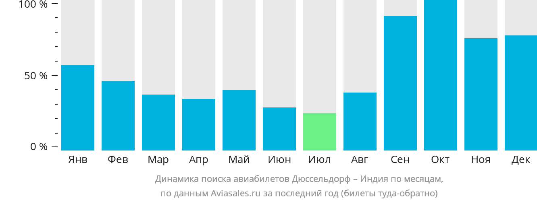 Динамика поиска авиабилетов из Дюссельдорфа в Индию по месяцам