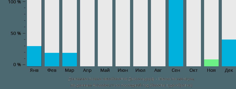 Динамика поиска авиабилетов из Дюссельдорфа в Ивало по месяцам
