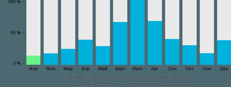 Динамика поиска авиабилетов из Дюссельдорфа в Измир по месяцам