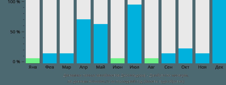 Динамика поиска авиабилетов из Дюссельдорфа в Джибути по месяцам