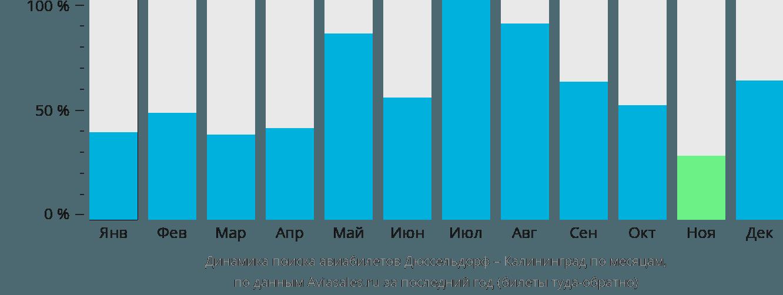 Динамика поиска авиабилетов из Дюссельдорфа в Калининград по месяцам