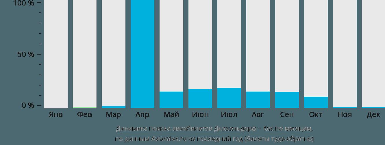 Динамика поиска авиабилетов из Дюссельдорфа в Кос по месяцам