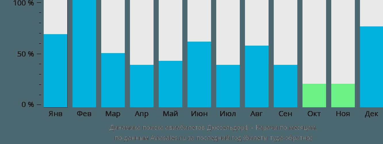 Динамика поиска авиабилетов из Дюссельдорфа в Карачи по месяцам