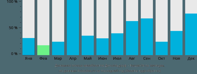 Динамика поиска авиабилетов из Дюссельдорфа в Кишинёв по месяцам