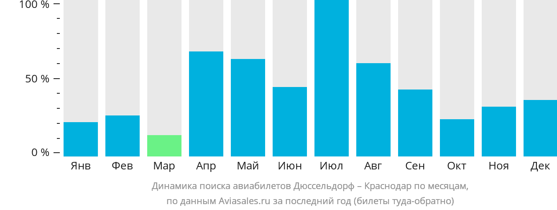 Динамика поиска авиабилетов из Дюссельдорфа в Краснодар по месяцам