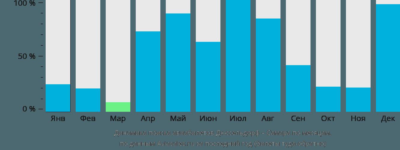 Динамика поиска авиабилетов из Дюссельдорфа в Самару по месяцам