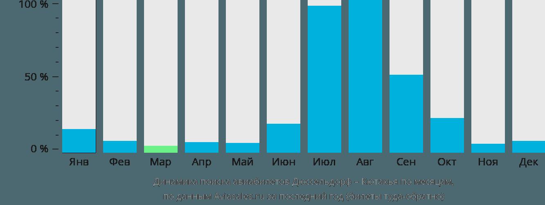 Динамика поиска авиабилетов из Дюссельдорфа в Кютахья по месяцам