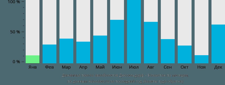 Динамика поиска авиабилетов из Дюссельдорфа в Казахстан по месяцам