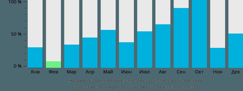Динамика поиска авиабилетов из Дюссельдорфа в Ларнаку по месяцам