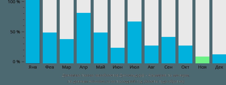 Динамика поиска авиабилетов из Дюссельдорфа в Альмерию по месяцам