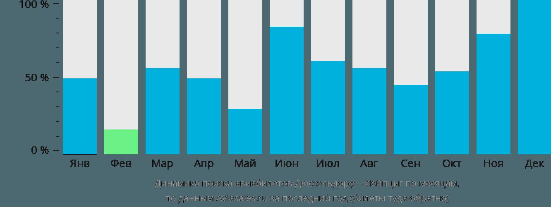 Динамика поиска авиабилетов из Дюссельдорфа в Лейпциг по месяцам