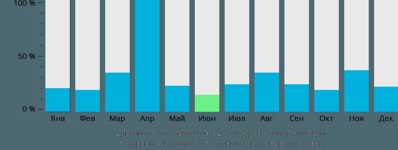 Динамика поиска авиабилетов из Дюссельдорфа в Лиму по месяцам