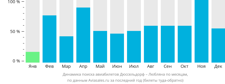 Динамика поиска авиабилетов из Дюссельдорфа в Любляну по месяцам