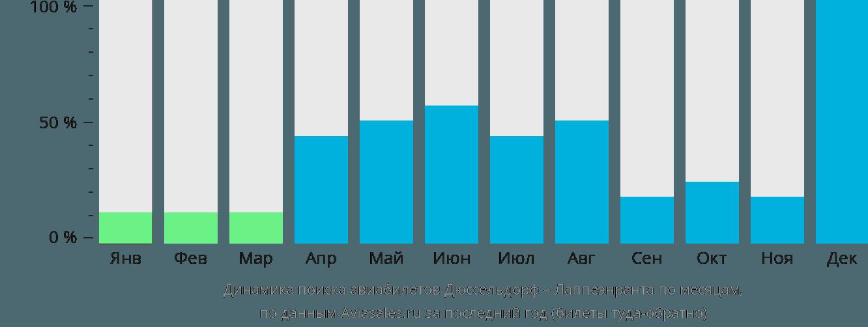 Динамика поиска авиабилетов из Дюссельдорфа в Лаппеенранту по месяцам