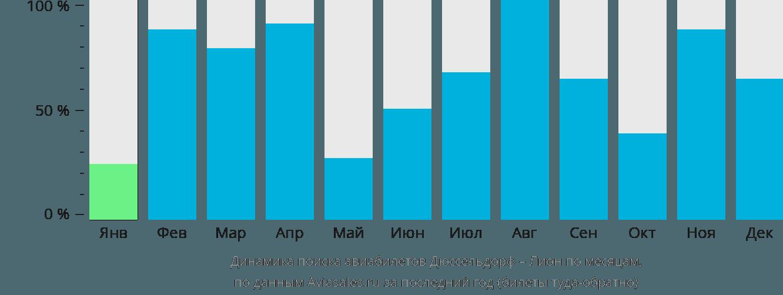 Динамика поиска авиабилетов из Дюссельдорфа в Лион по месяцам
