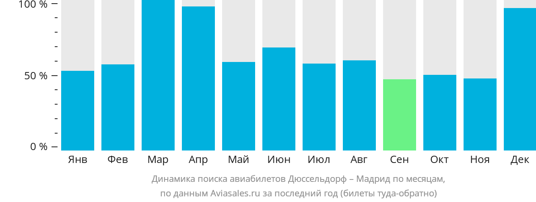 Динамика поиска авиабилетов из Дюссельдорфа в Мадрид по месяцам