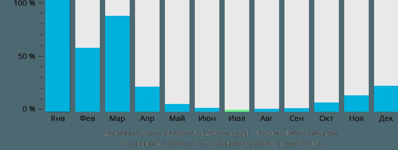 Динамика поиска авиабилетов из Дюссельдорфа в Монтего-Бей по месяцам