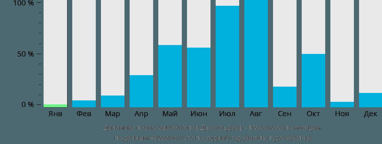 Динамика поиска авиабилетов из Дюссельдорфа в Махачкалу по месяцам