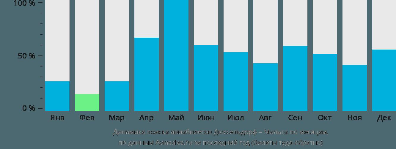 Динамика поиска авиабилетов из Дюссельдорфа на Мальту по месяцам