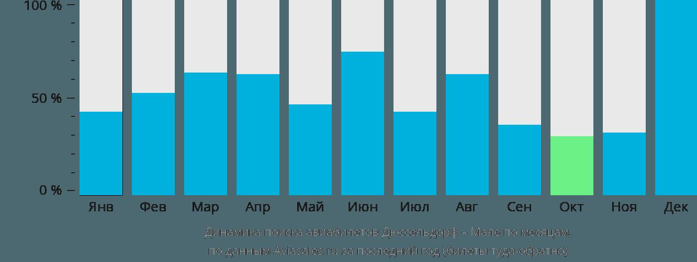 Динамика поиска авиабилетов из Дюссельдорфа в Мале по месяцам