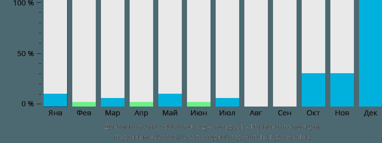 Динамика поиска авиабилетов из Дюссельдорфа в Мурманск по месяцам