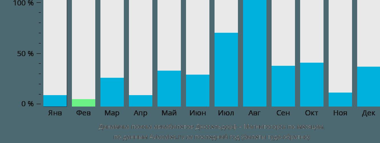 Динамика поиска авиабилетов из Дюссельдорфа в Магнитогорск по месяцам