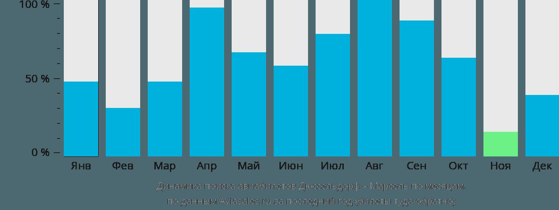 Динамика поиска авиабилетов из Дюссельдорфа в Марсель по месяцам