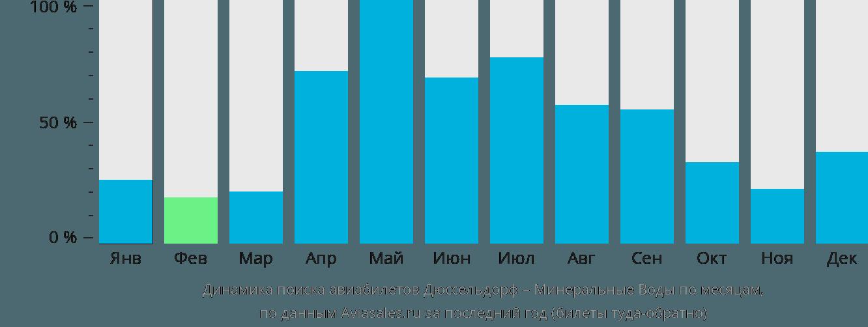 Динамика поиска авиабилетов из Дюссельдорфа в Минеральные воды по месяцам
