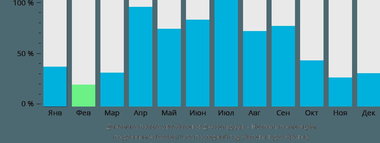 Динамика поиска авиабилетов из Дюссельдорфа в Неаполь по месяцам
