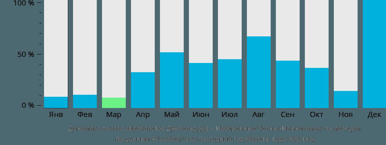 Динамика поиска авиабилетов из Дюссельдорфа в Нижнекамск по месяцам