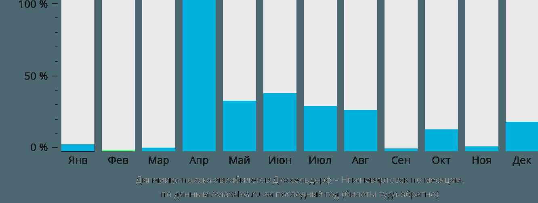 Динамика поиска авиабилетов из Дюссельдорфа в Нижневартовск по месяцам