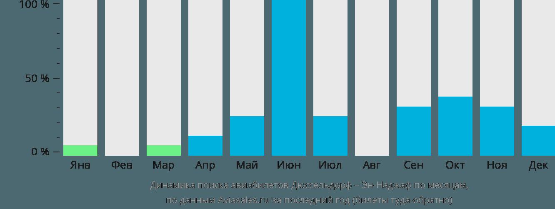 Динамика поиска авиабилетов из Дюссельдорфа в Эн-Наджаф по месяцам