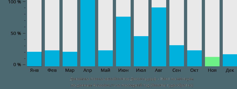 Динамика поиска авиабилетов из Дюссельдорфа в Нант по месяцам